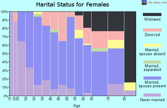 Zip code 54616 marital status for females