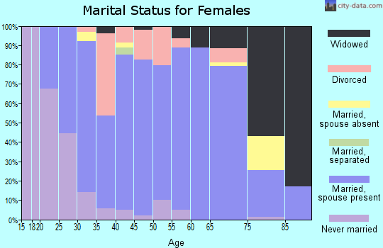 Zip code 54618 marital status for females