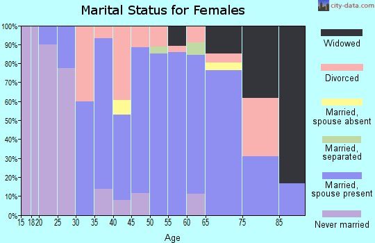 Zip code 54624 marital status for females
