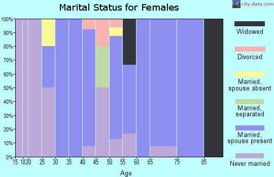 Zip code 54625 marital status for females