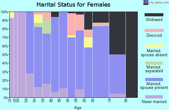 Zip code 54635 marital status for females