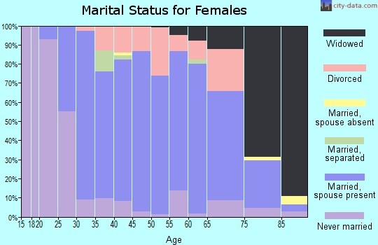 Zip code 54669 marital status for females