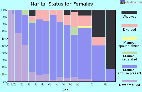 Zip code 54739 marital status for females