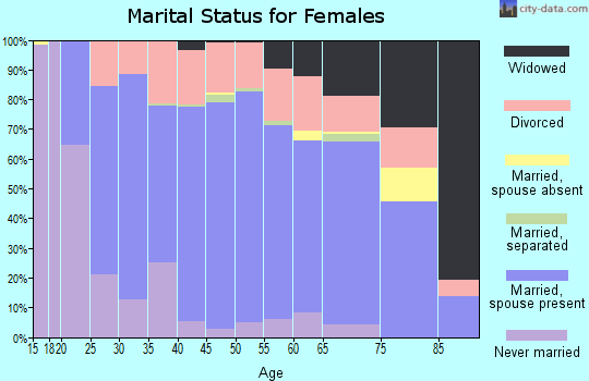 Zip code 54755 marital status for females