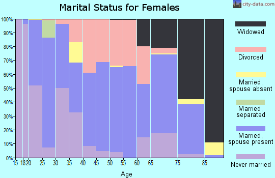 Zip code 54812 marital status for females