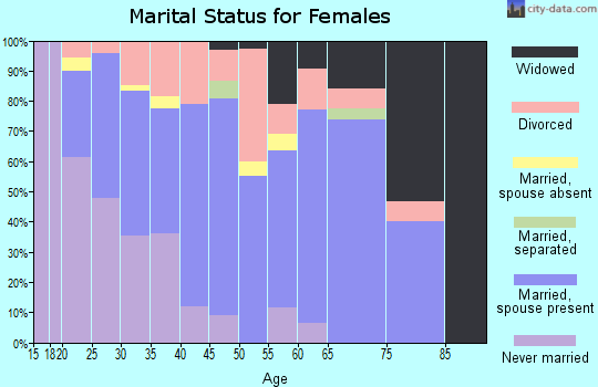 Zip code 54814 marital status for females