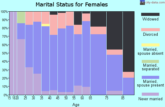 Zip code 54819 marital status for females