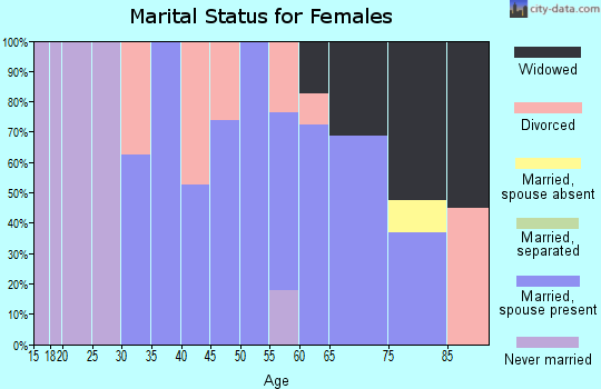 Zip code 54832 marital status for females