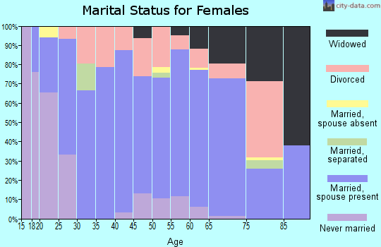 Zip code 54847 marital status for females