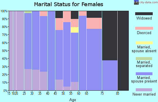 Zip code 54854 marital status for females
