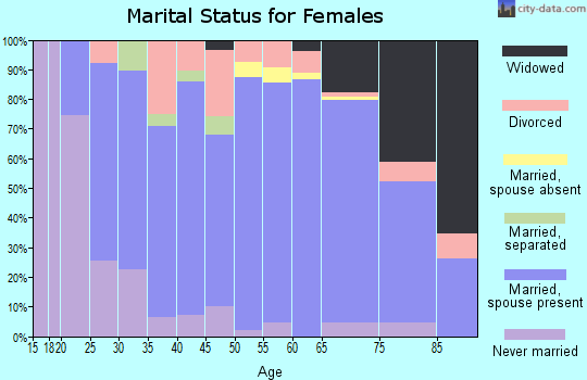 Zip code 54873 marital status for females