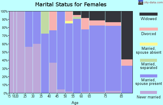 Zip code 54896 marital status for females