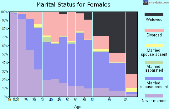 Zip code 54901 marital status for females