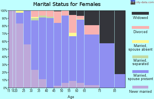 Zip code 54913 marital status for females