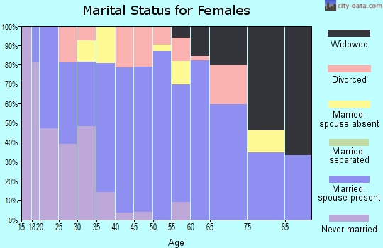 Zip code 54922 marital status for females