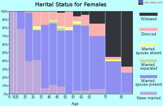 Zip code 54923 marital status for females