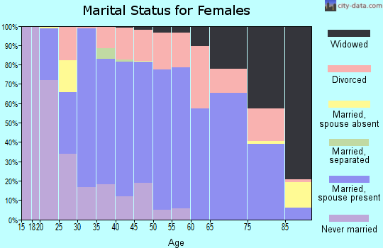 Zip code 54929 marital status for females