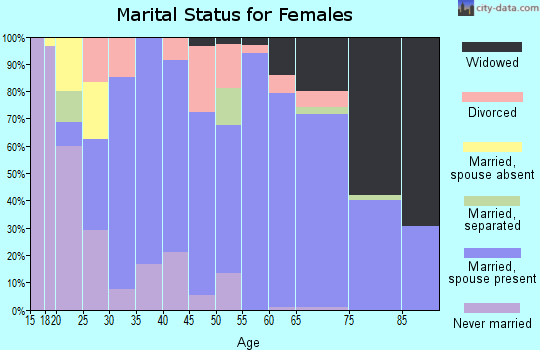 Zip code 54930 marital status for females