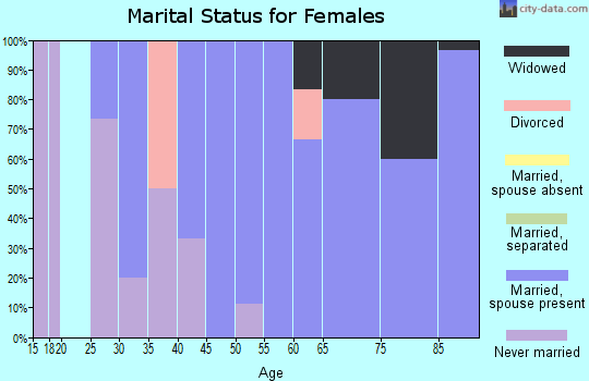 Zip code 54933 marital status for females