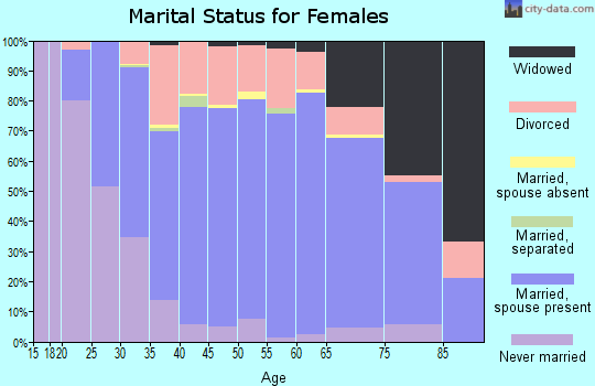 Zip code 54937 marital status for females