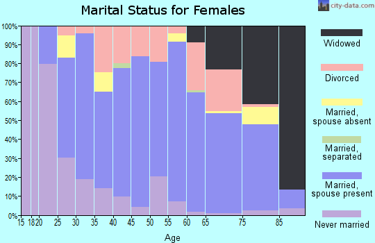 Zip code 54983 marital status for females