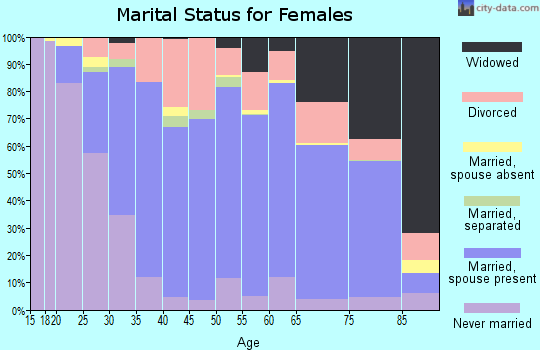 Zip code 55021 marital status for females