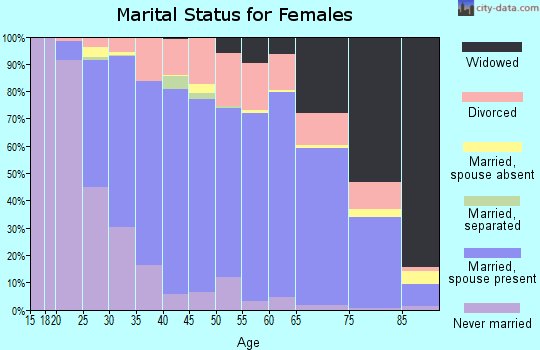 Zip code 55033 marital status for females