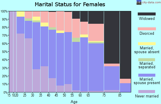 Zip code 55037 marital status for females