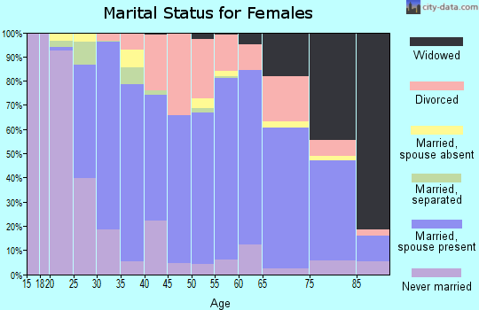 Zip code 55051 marital status for females