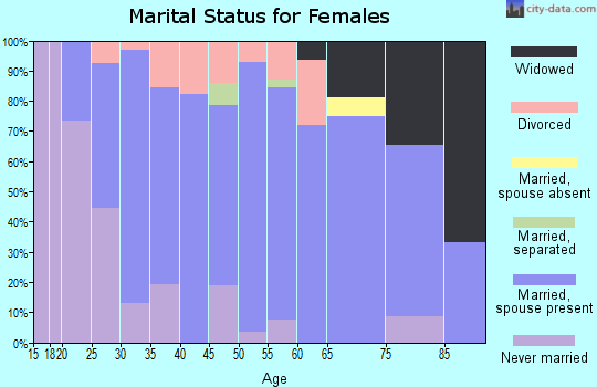 Zip code 55065 marital status for females