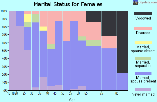 Zip code 55071 marital status for females