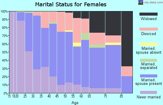Zip code 55076 marital status for females
