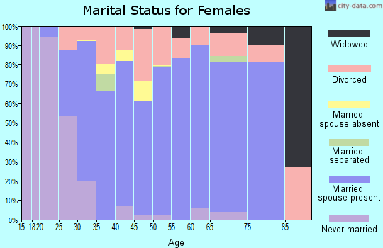 Zip code 55092 marital status for females