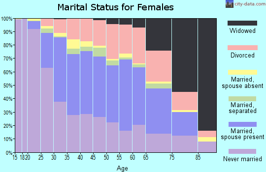 Zip code 55104 marital status for females