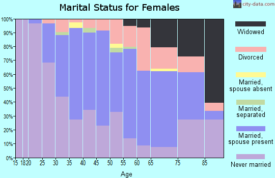Zip code 55105 marital status for females