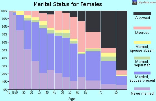 Zip code 55106 marital status for females