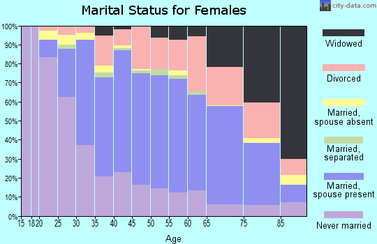 Zip code 55109 marital status for females