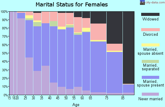 Zip code 55110 marital status for females