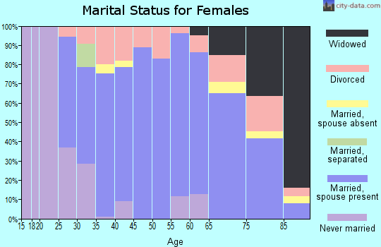 Zip code 55115 marital status for females