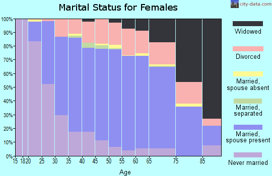 Zip code 55124 marital status for females