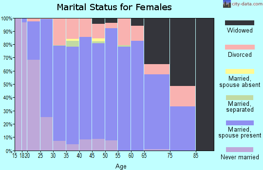 Zip code 55309 marital status for females