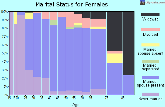 Zip code 55311 marital status for females