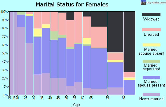 Zip code 55343 marital status for females