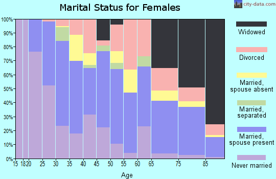 Zip code 55344 marital status for females