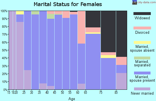 Zip code 55357 marital status for females
