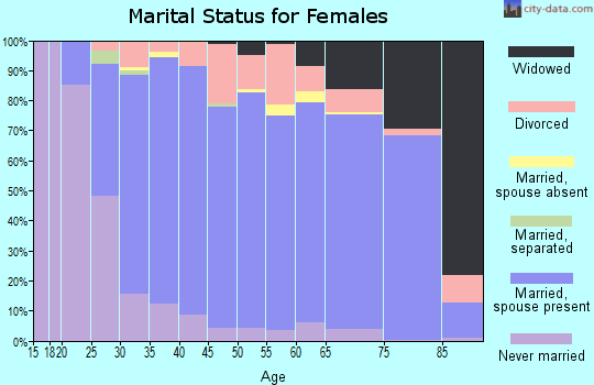 Zip code 55372 marital status for females