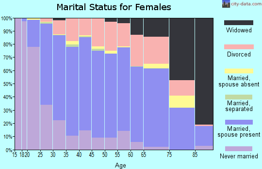 Zip code 55379 marital status for females