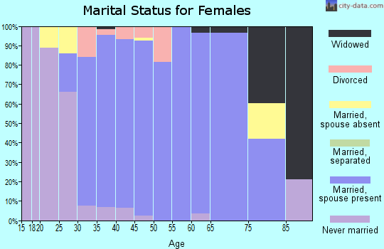 Zip code 55386 marital status for females