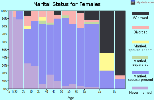 Zip code 55389 marital status for females