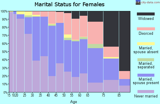 Zip code 55406 marital status for females